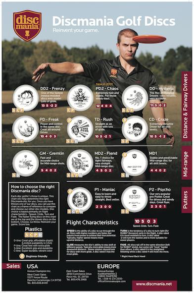Discmania Flight Chart